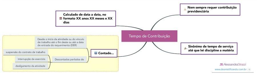 Tempo de contribuição mapa mental