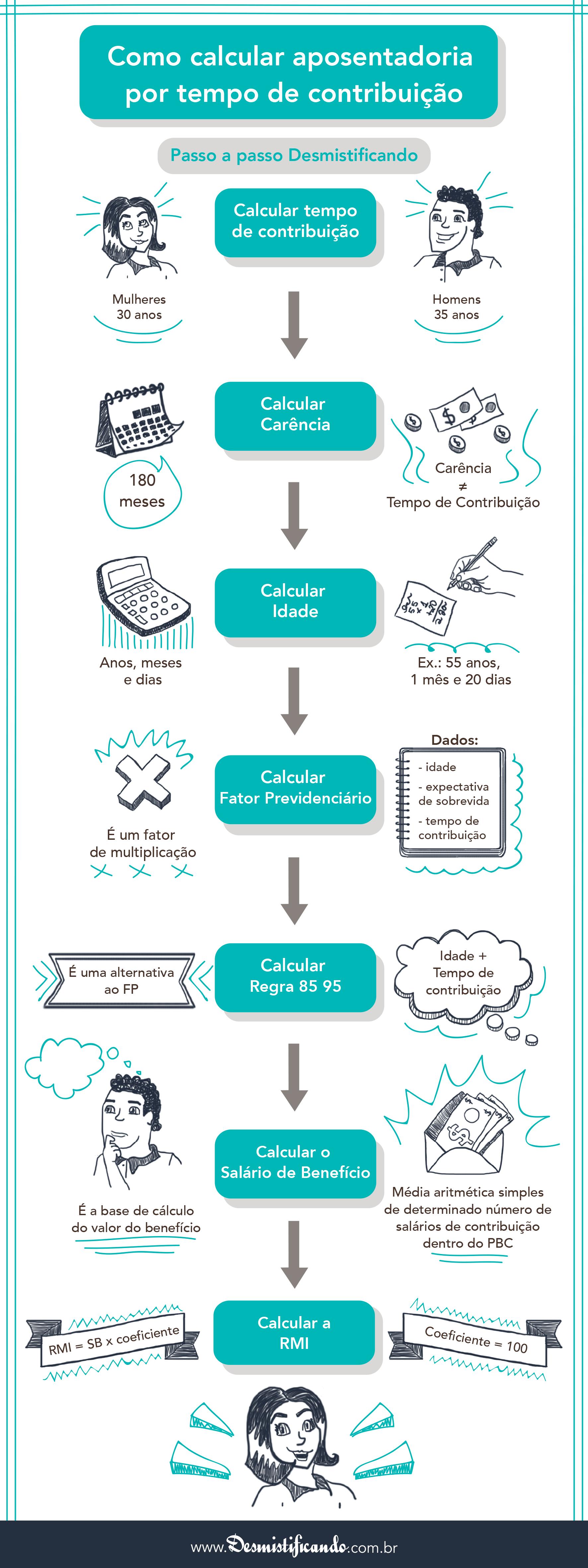 Como fazer resumo de palestra