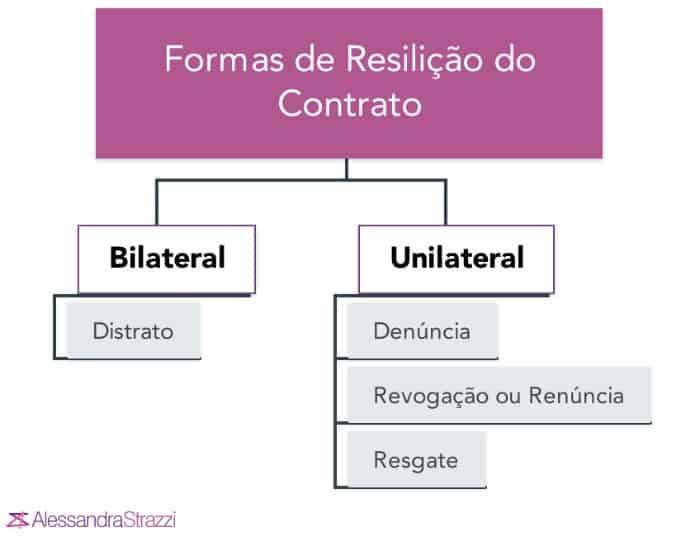 Formas de Resilição do Contrato