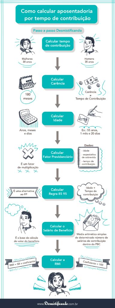 Infográfico - Como Calcular Aposentadoria Por Tempo de Contribuição