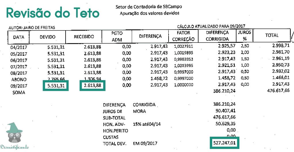 revisao do teto valor - Esta Revisão pode gerar até R$ 500 mil de Retorno